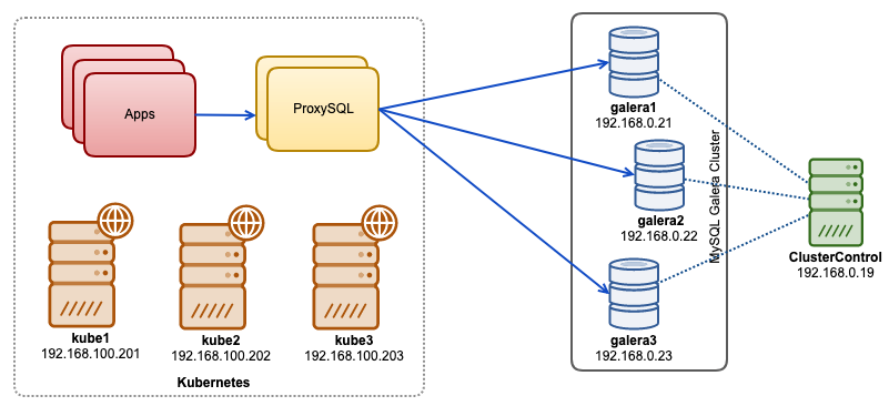 ProxySQL Native Clustering with Kubernetes | Severalnines