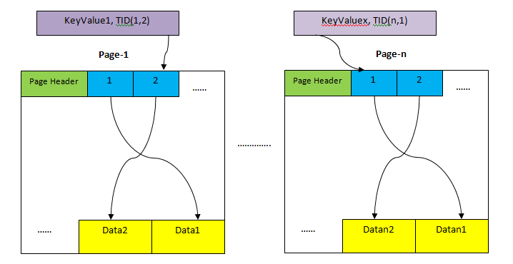 PostgreSQL Data Layout