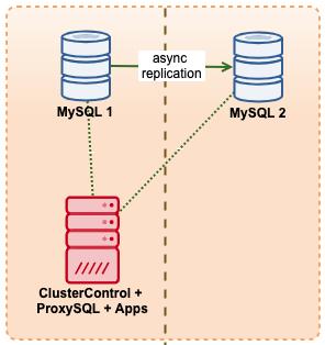 ClusterControl with ProxySQL