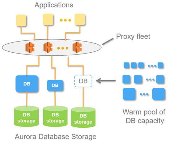 Aurora Serverless high-level architecture