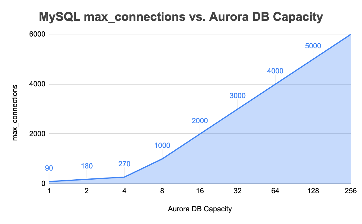 Amazon Aurora DB Capacity