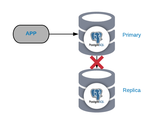 PostgreSQL Replication Failure - Severalnines