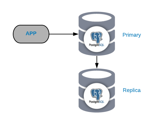 The Common PostgreSQL Topology - Severalnines