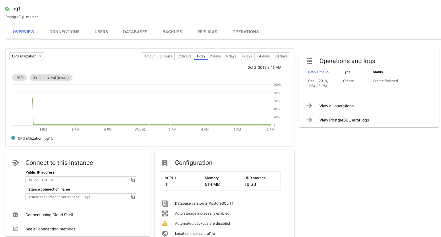 PostgreSQL on Google Cloud SQL