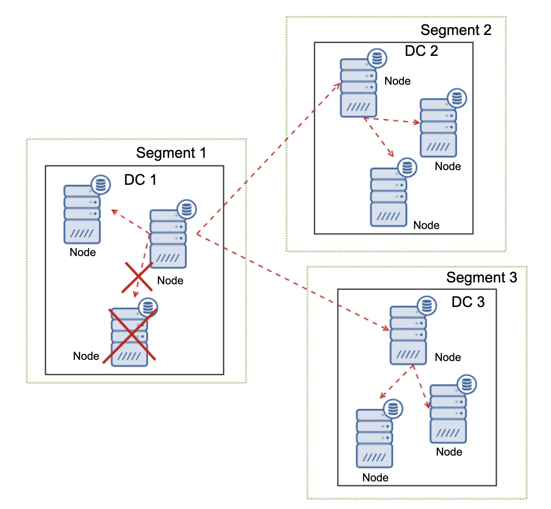 Galera Cluster Network Partitioning Handling