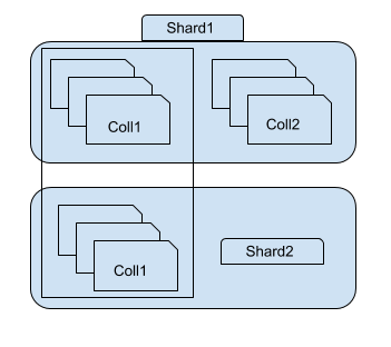 Illustration of two MongoDB shards holding whole collection and subset of a collection