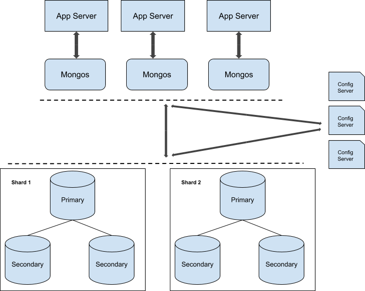 MongoDB sharded cluster in production