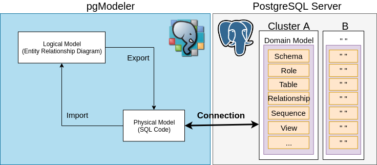 The goal between pgModeler and PostgreSQL.