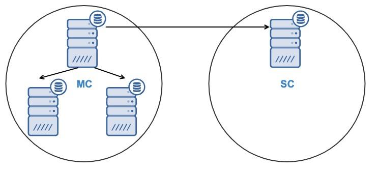 Database Cluster to Cluster Replication for PostgreSQL