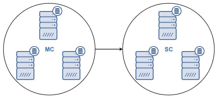 Database Cluster to Cluster Replication