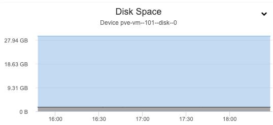 PostgreSQL Disk Space - ClusterControl