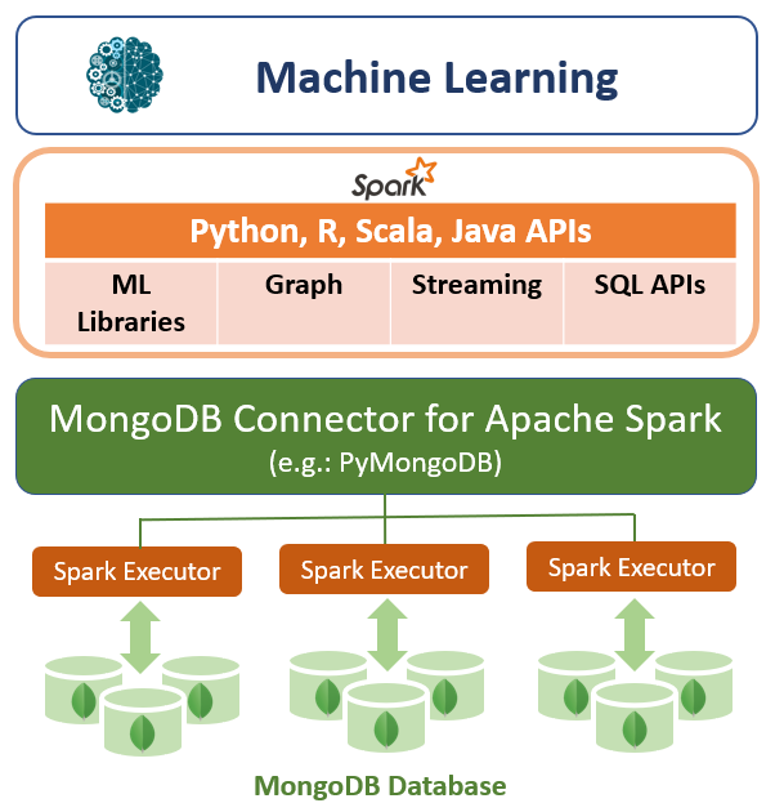 Figure 1: MongoDB Architecture with Spark and Machine Learning