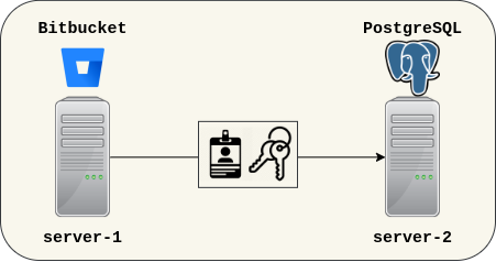 1.2. Bitbucket accessing PostgreSQL.