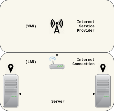 1.1. Local area network (LAN).