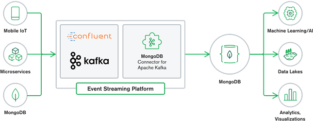 Figure1: MongoDB and Kafka working together