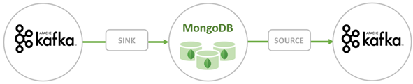 Figure 2: Connector enables MongoDB configured as both a sink and a source for Kafka.