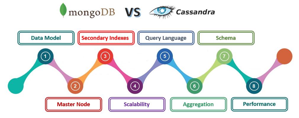 Figure 1 MongoDB vs. Cassandra – 8 Major Factors of Difference