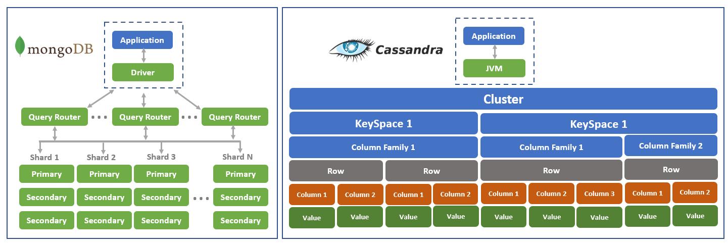 Figure 2: Architecture diagram MongoDB vs. Cassandra