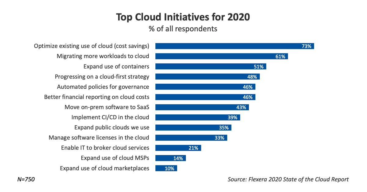 Top Cloud Initiatives for 2020 - Flexera