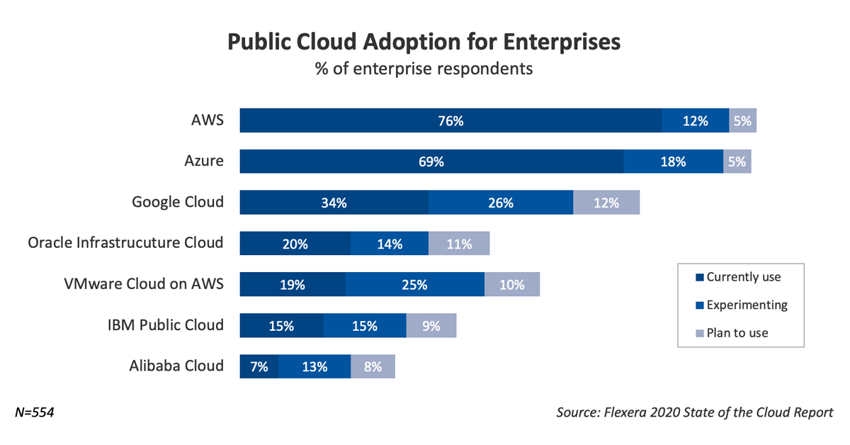 Public Cloud Adoption for Enterprises - Flexera