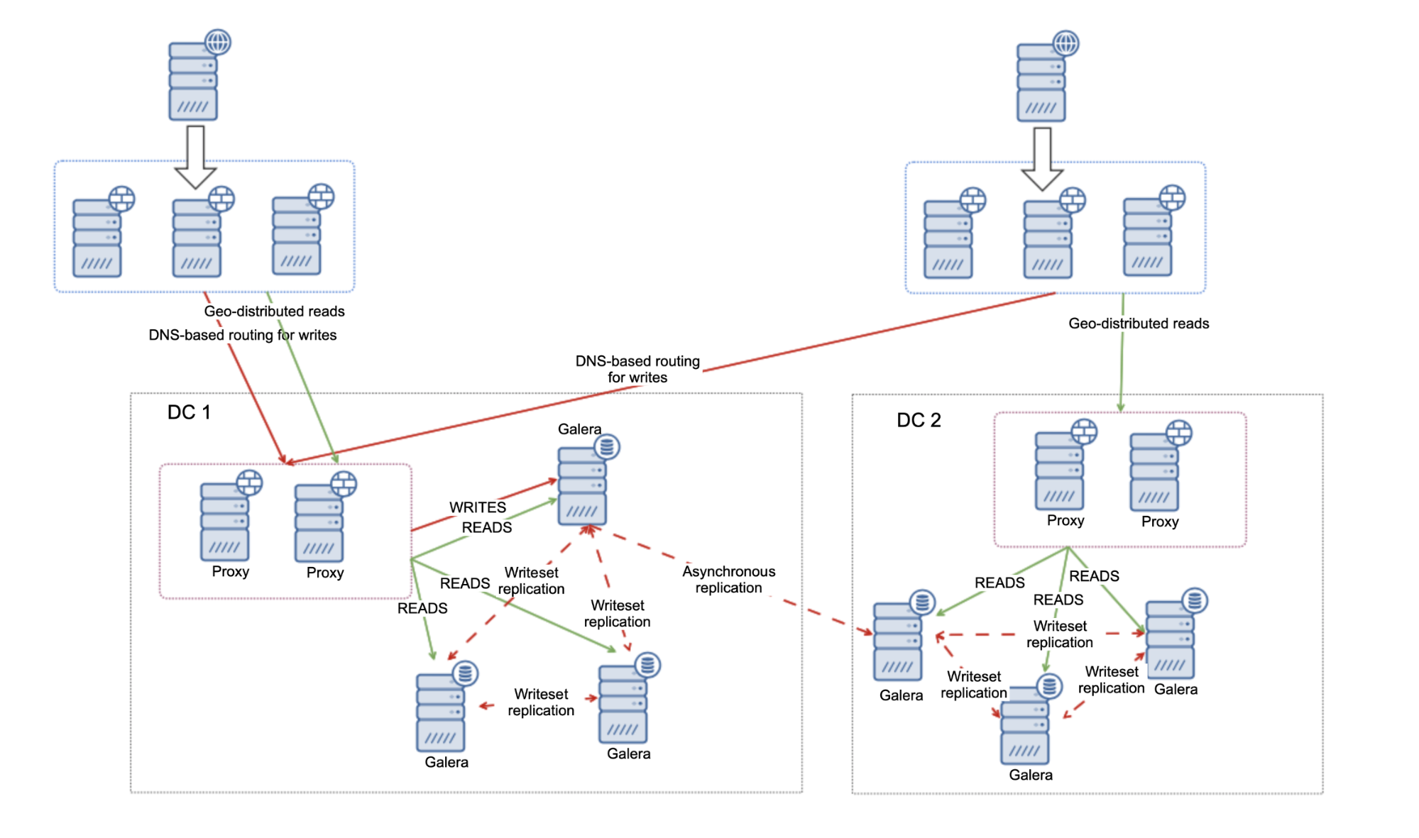Asynchronous Replication Between MariaDB Clusters