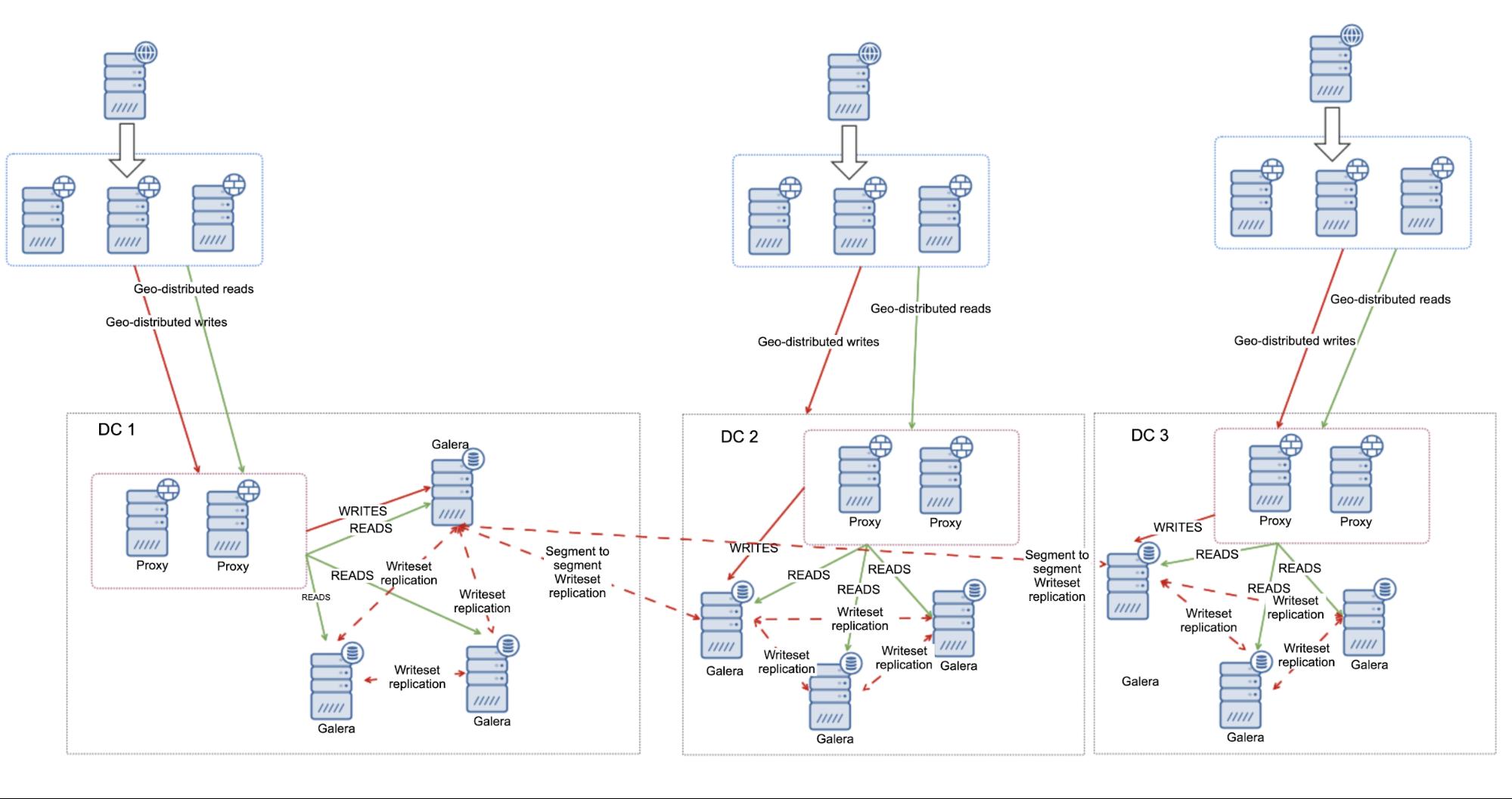 Multi-DC MariaDB Clusters
