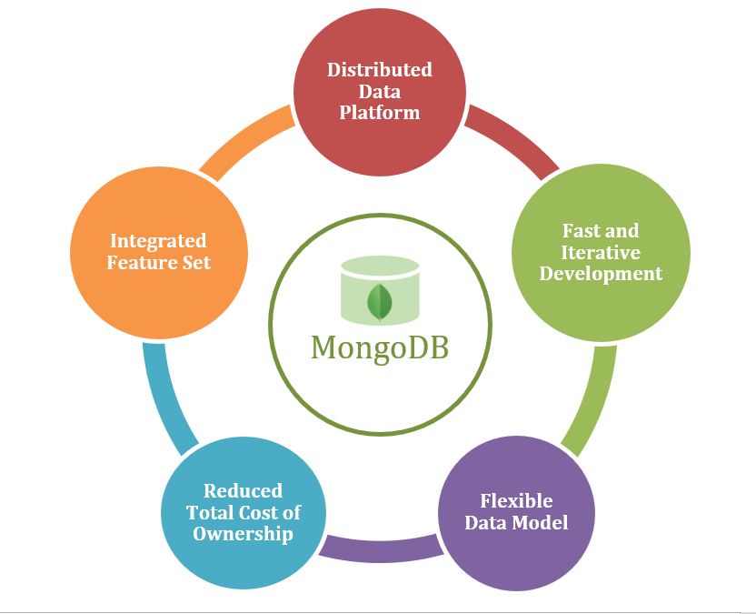 Figure 1: Advantages of MongoDB