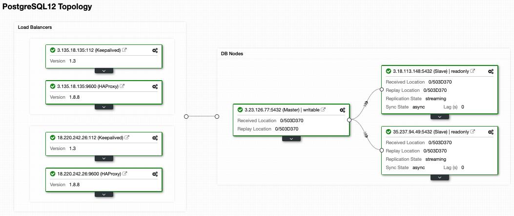PostgreSQL Load Balancer ClusterControl