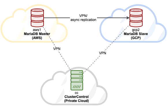 MariaDB Replication Multicloud