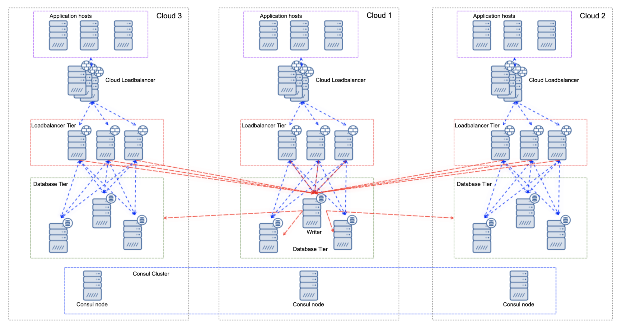 Multi-Cloud Database Load Balancing - Single Writer Setups