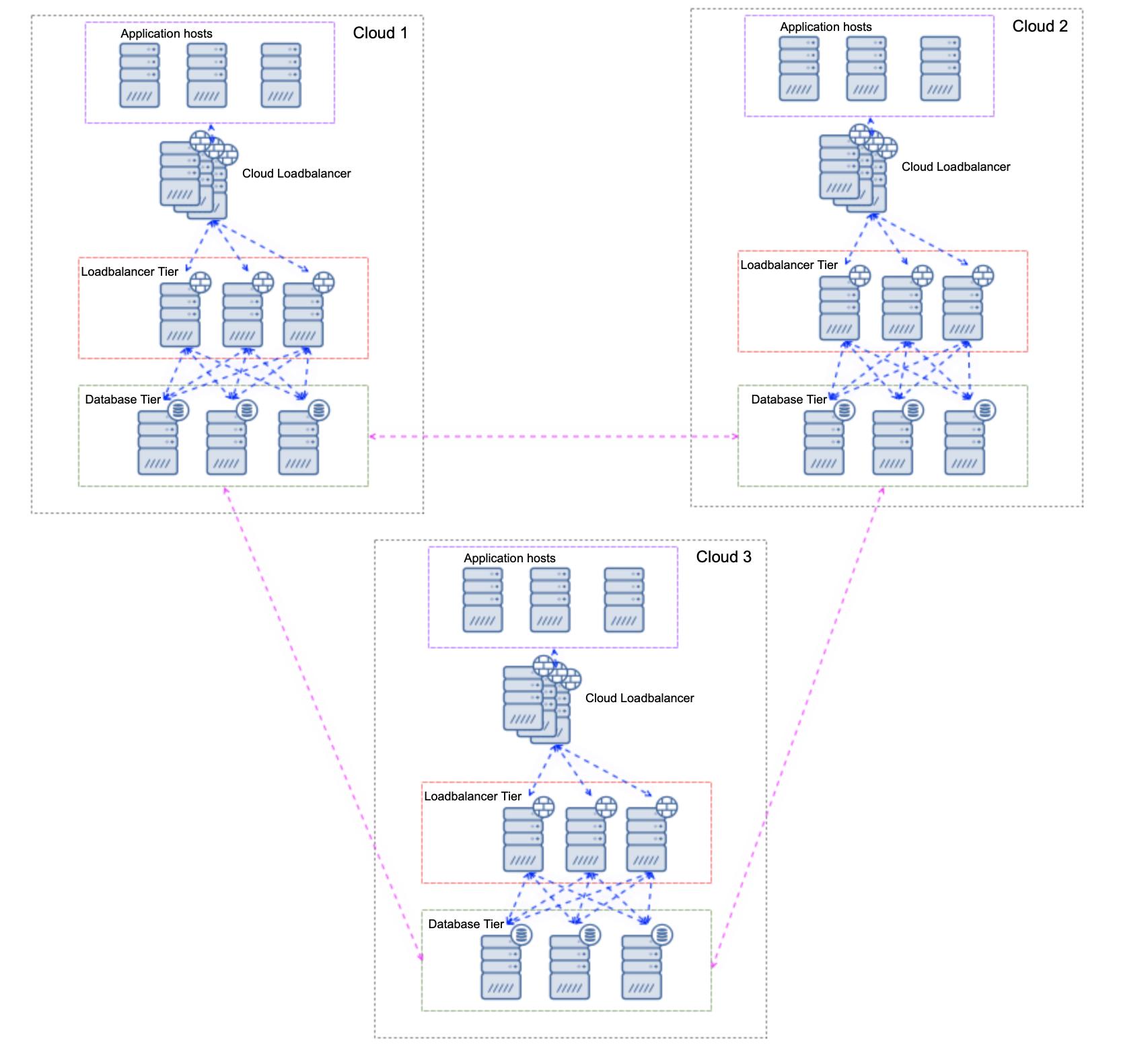 Multi-Cloud Database Load Balancing - Multi-Writer Clusters