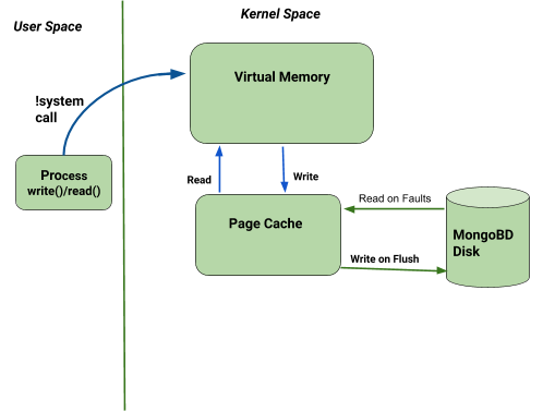 The Data Movement Topology in MongoDB
