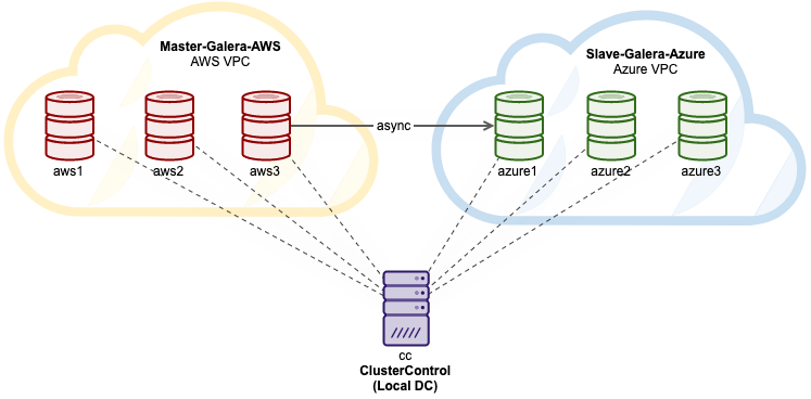 Multi-Cloud Galera Cluster on AWS and Azure