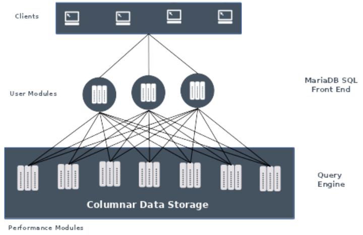 MariaDB ColumnStore