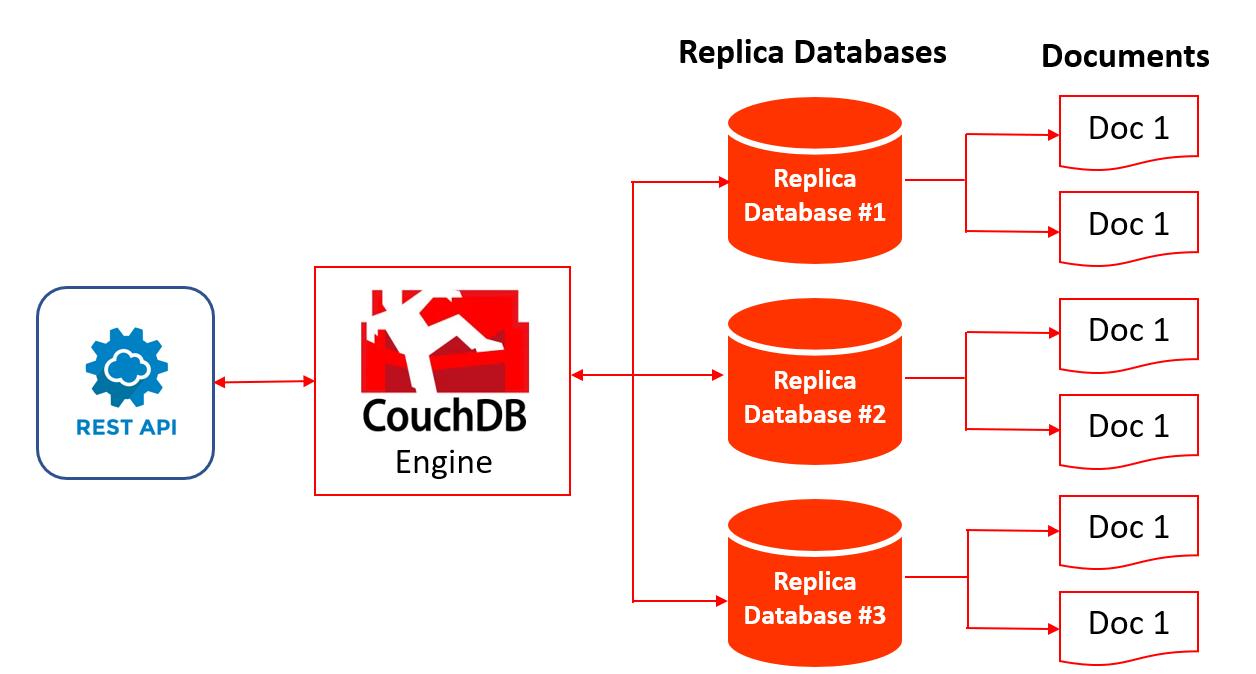 Figure 2: CouchDB Architecture