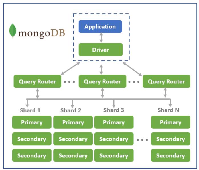 Figure 1: MongoDB Architecture