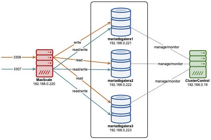 Maxscale ClusterControl Diagram