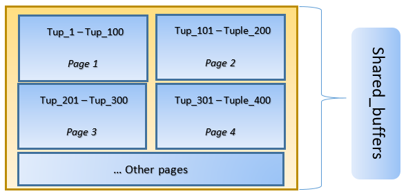 An Overview of PostgreSQL Caching