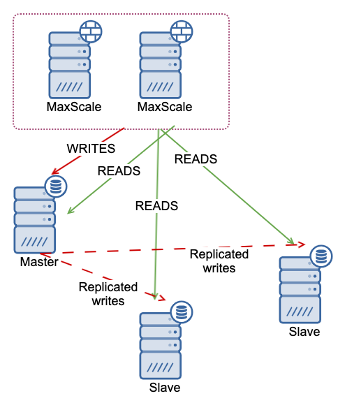 MariaDB High-Availability Topology Setup