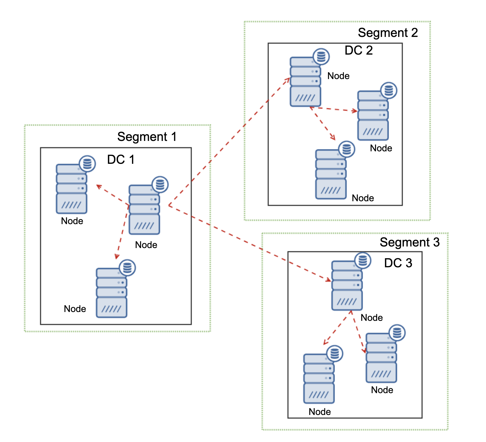 Why Use MariaDB Cluster for Geo-Distributed Environments?