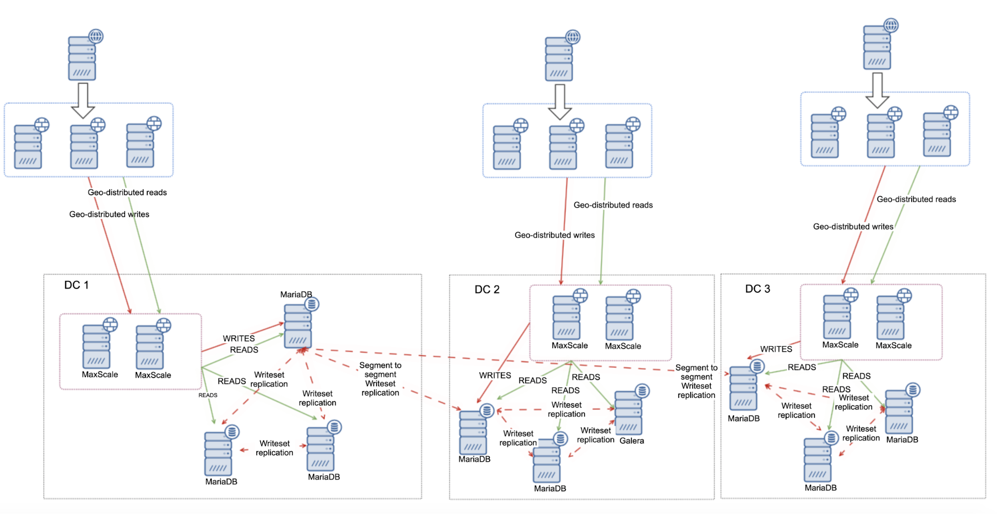 Designing Geographically Distributed MariaDB Cluster