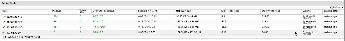 Monitoring MariaDB Cluster