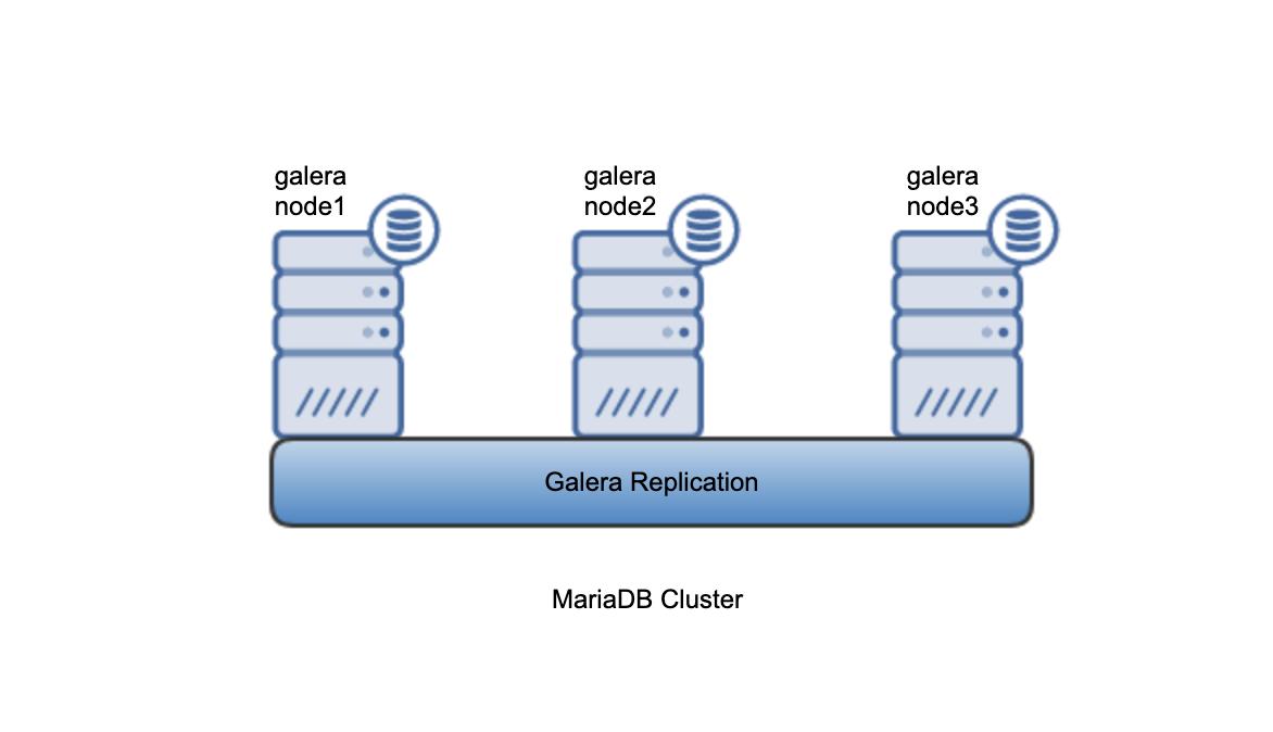 MariaDB Cluster Architecture