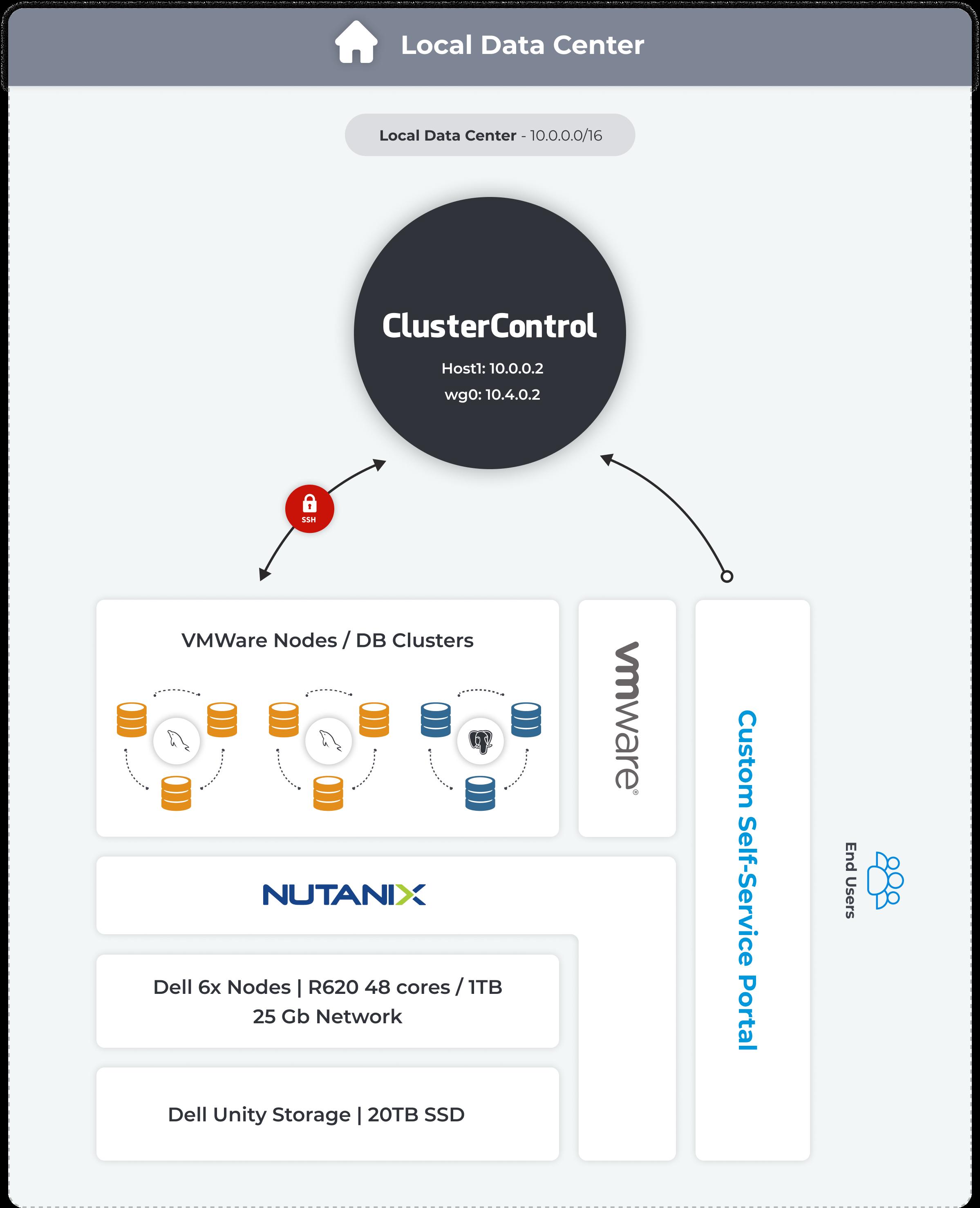 ClusterControl Architecture