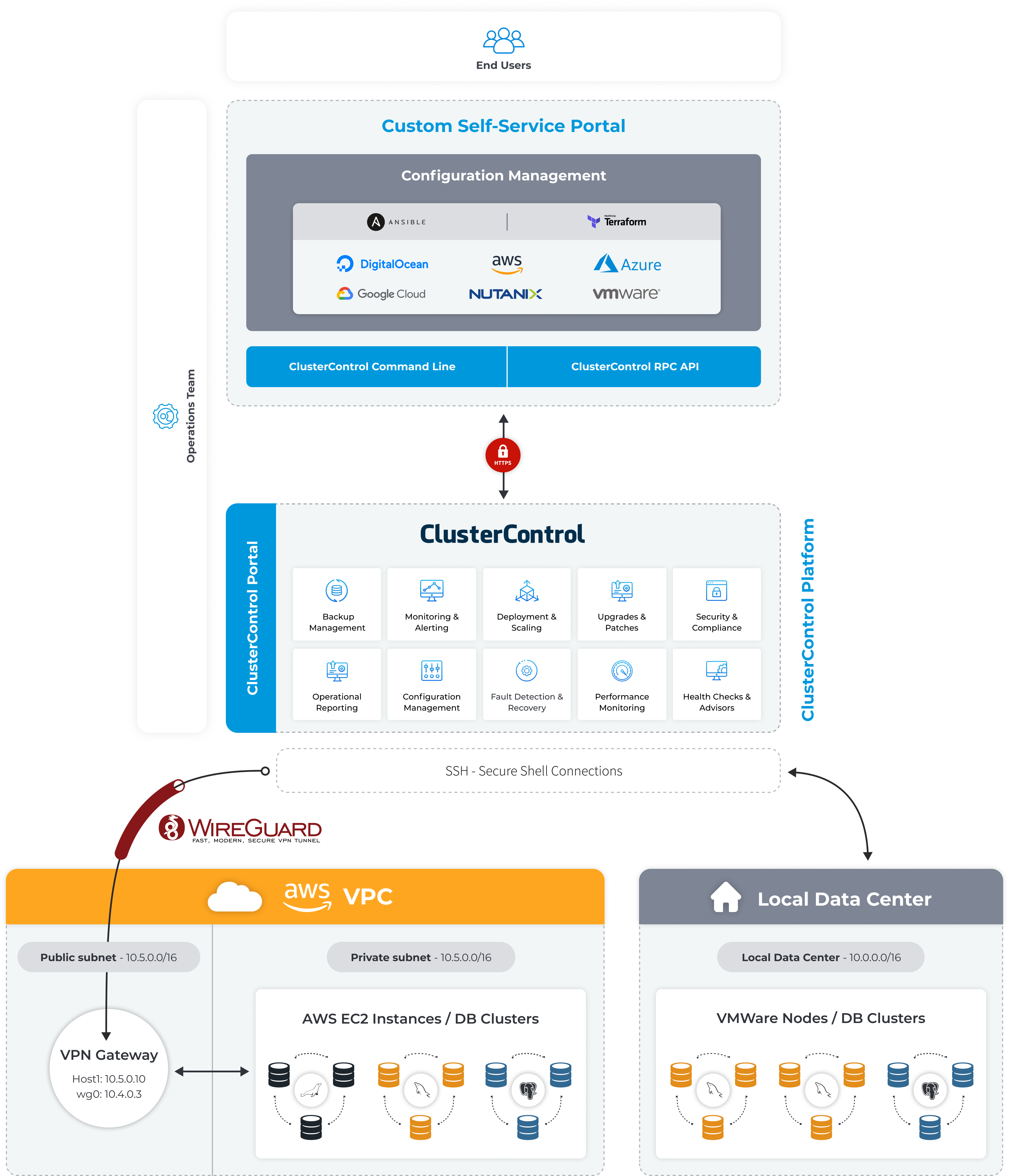 ClusterControl Integration with Configuration Management Software
