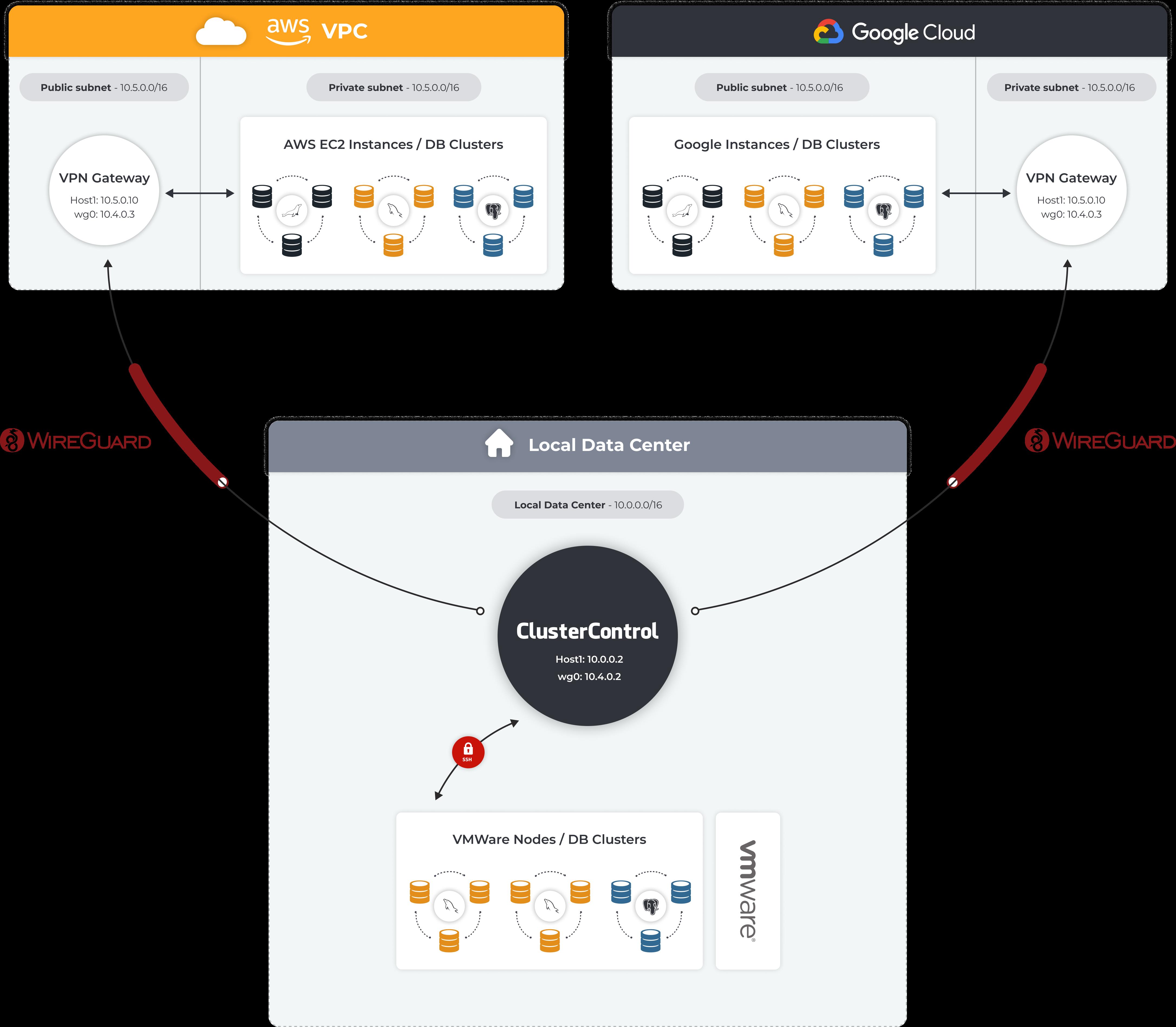 Multi-Cloud Open Source Database Deployments Architecture