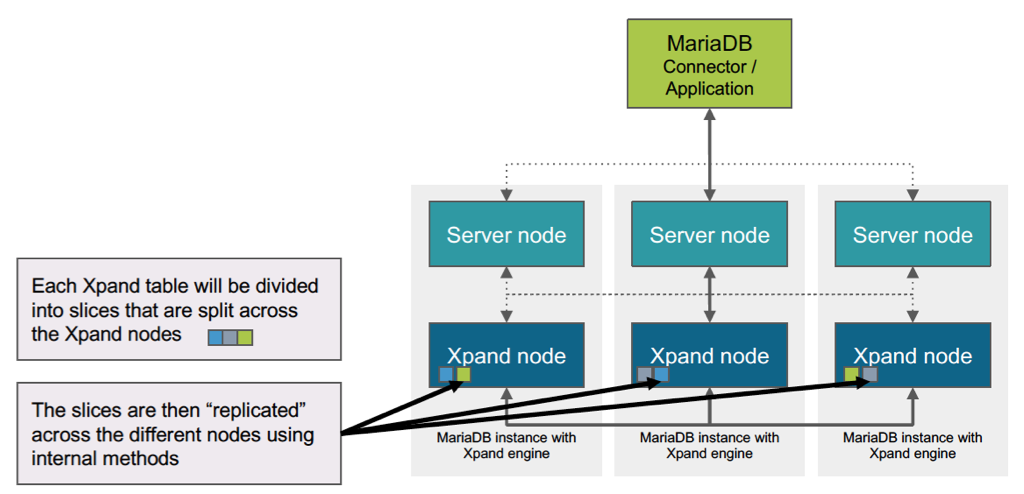 How Does MariaDB Xpand Work?