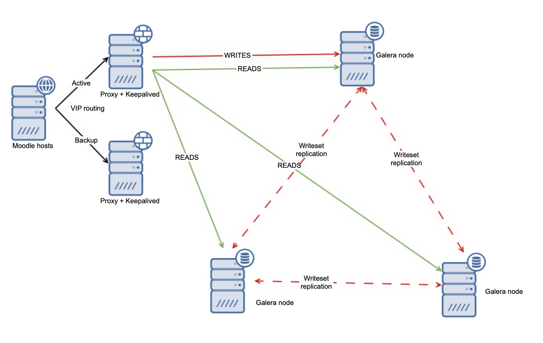 Moodle MariaDB Cluster