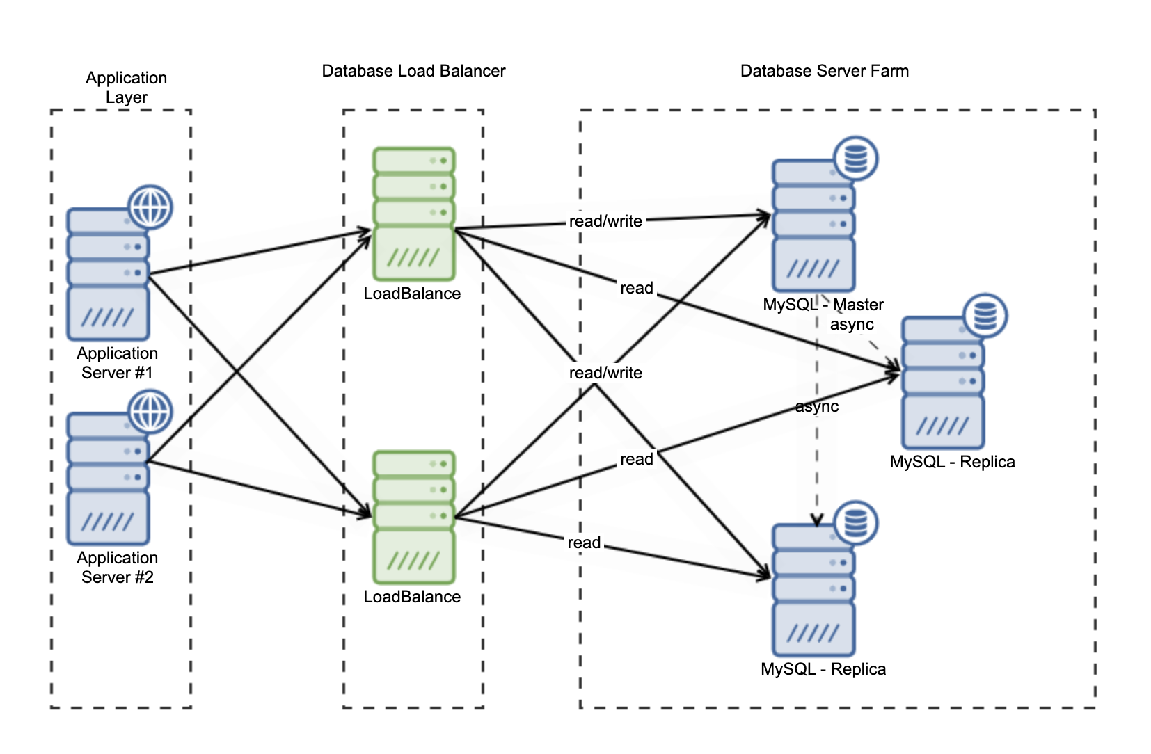 Database Load Balancer stand in Highly Available Architecture
