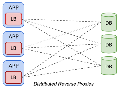 Distributed Database Load Balancer Topology